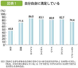 日本人は自己肯定感が低い